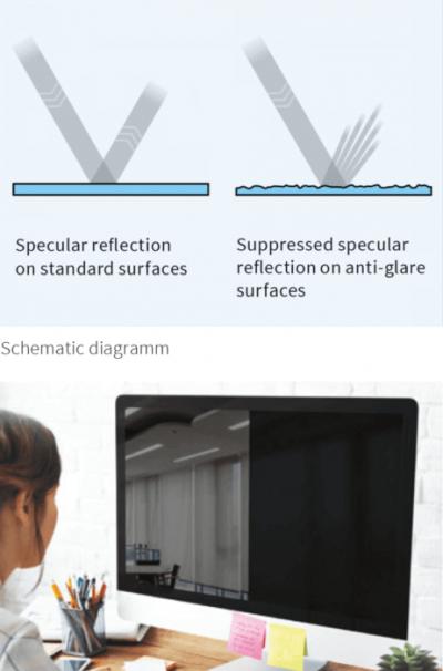 Anti-glare structures